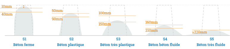 différentes classes de consistance des bétons référencés par la norme NF EN 206-1