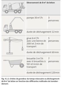 BPAI Ordres de grandeur du temps nécessaire au déchargement de 8 m3 de béton en fonction des différentes méthodes de transbordement